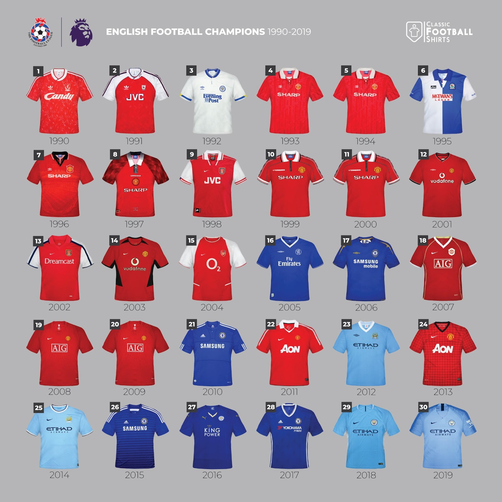 Here Are All 30 English Premier League / Football League Champions
