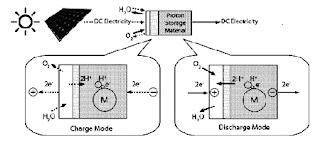 Proton flow battery