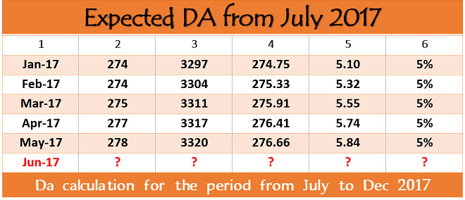 expected-da-table-july-2017