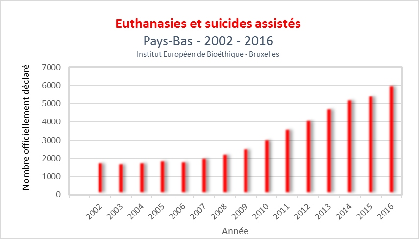 Does life insurance get paid to families in cases of euthanasia?