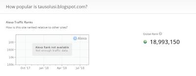 Tutorial Mengecek Ranking Alexa Sebuah Blog atau Website 2