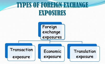 Exchange Risk Transaction Exposure