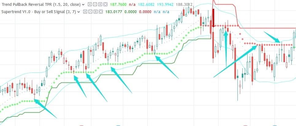 Trend Pullback Reversal TPR indicator for Sierra Chart
