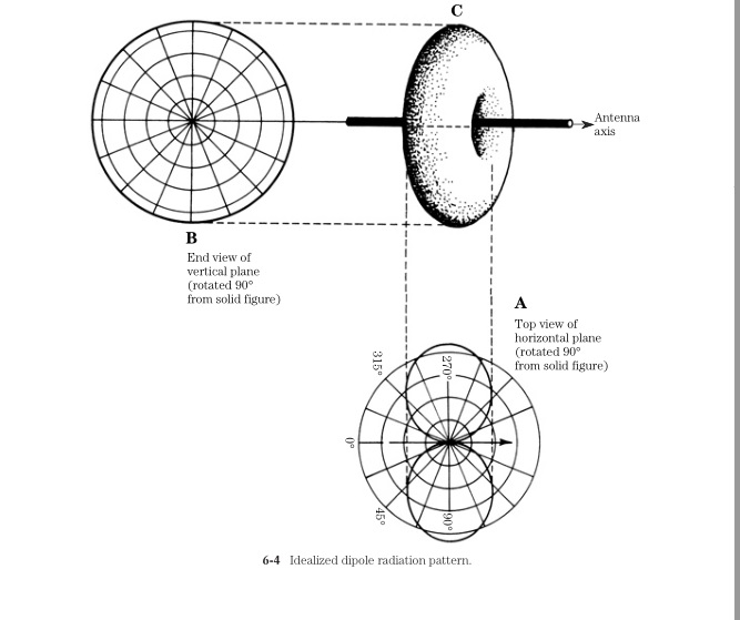radio theory and design  antenna feeding receiver
