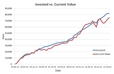 Invested, Current, Portfolio, April, 2016