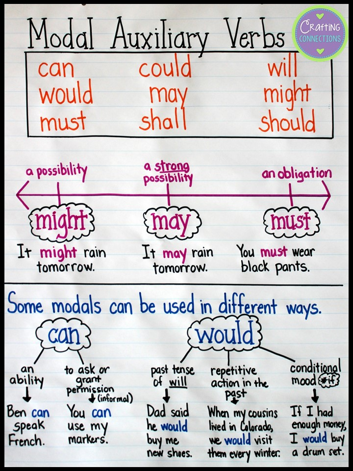 Upper Elementary Snapshots: Modal Auxiliary Verbs... An ...
