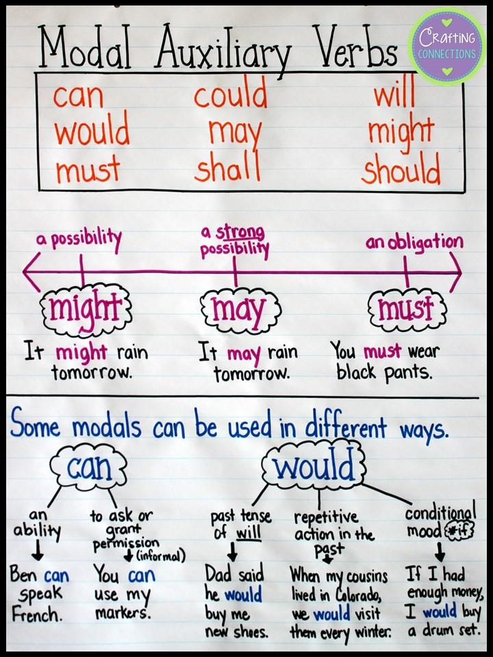 Upper Elementary Snapshots Modal Auxiliary Verbs An Anchor Chart