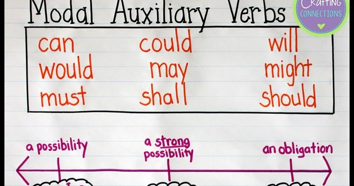 Modal Auxiliary Verbs An Anchor Chart And Free Posters Upper Elementary Snapshots