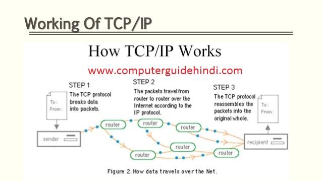 टीसीपी क्या है? पूरी जानकरी हिंदी में -computerguidehindi