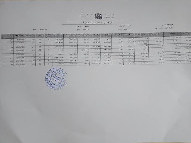 نتائج الحركة الانتقالية المحلية 2017 بمديرية بركان
