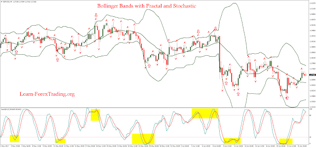 Bollinger Bands with Fractal and Stochastic