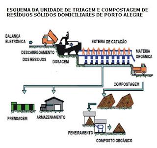 Usinas de triagem e compostagem - Produção de Adubo Orgânico