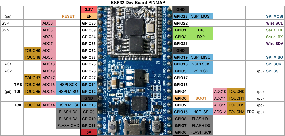 Ais transplan my coding from arduino to esp