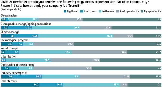 Source: ECN. Are megatrends a threat or an opportunity?