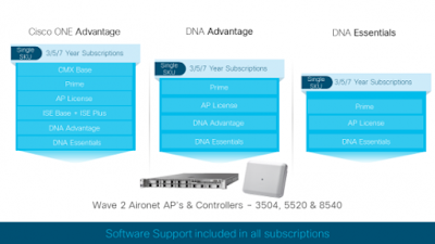 Cisco DNA, Cisco Tutorials and Materials, Cisco Certifications, Cisco DNA