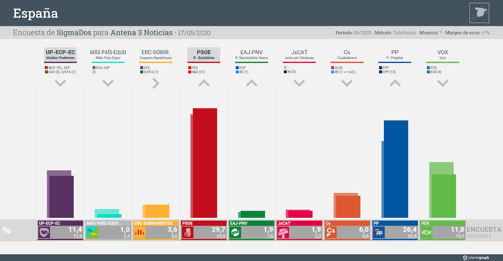 Gráfico de la encuesta para elecciones generales en España realizada por SigmaDos para Antena 3 Noticias, 17 de mayo de 2020