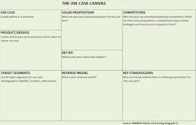 Use Case Canvas