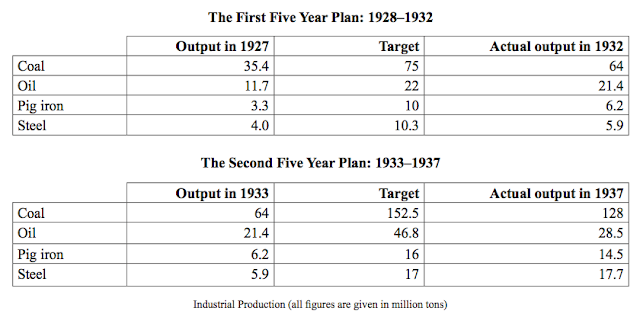 output in 1927  target  actual output in 1932  Coal  35.4  75  64  Oil  11.7  22  21.4  Pig iron  3.3  10  6.2  Steel  4.0  10.3  5.9  output in 1933  target  actual output in 1937  Coal  64  152.5  128  Oil  21.4  46.8  28.5  Pig iron  6.2  16  14.5  Steel  5.9  17  17.7