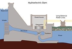 Hydroelectric Dams