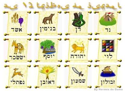 Signos sua conexão com os meses e tribos de Israel