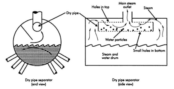 Steam Boiler: Steam Separator in Boiler