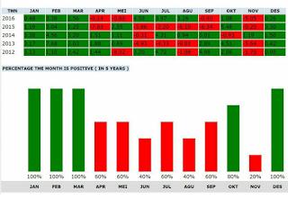 Siklus januari efek di IHSG