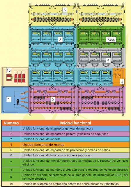 ITC-BT-16  Instalaciones de Enlace  Contadores  Ubicación + Sistemas de Instalación  Reglamento Electrotécnico de Baja Tensión