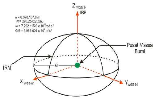 pengertian sistem koordinat wgs84