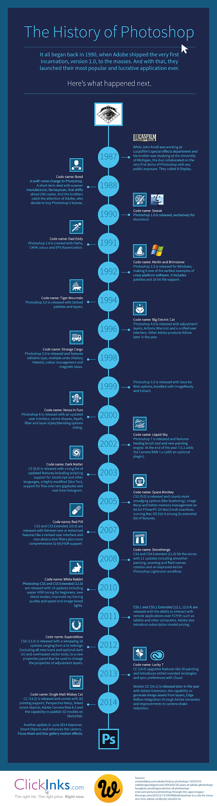 The History of Photoshop #Infographic