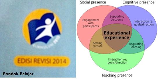 Model Pembelajaran Inkuiri Dalam K13