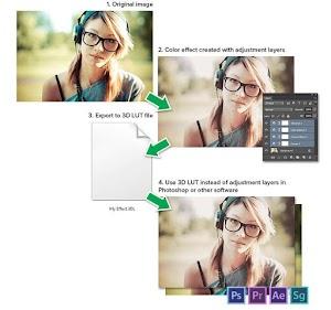 Bagaimana Mencocokkan Color Grading Antara Photoshop, Premiere, dan Lainnya