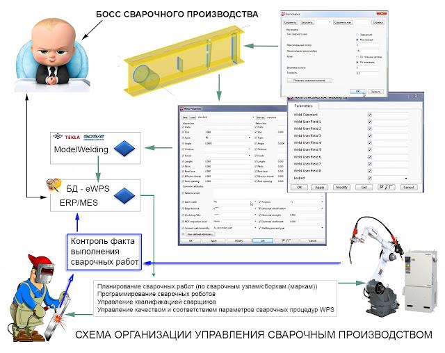 Схема организации управления сварочным производством