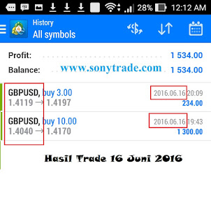 hasil trading saham, forex, options sonytrade