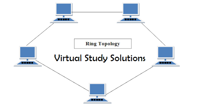 What is RING Topology -Network Topology
