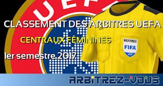 http://arbitrezvous.blogspot.fr/p/uefa-classement-des-arbitres-centraux.html