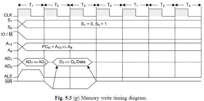 8085 Microprocessor : Timing Diagram