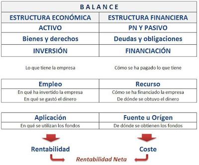 Visión Emprendedora Estructura Económica Financiera De La