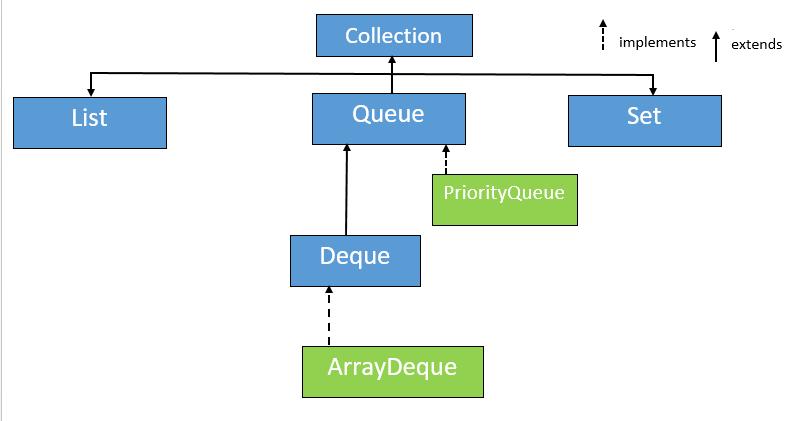 ArrayDeque in Java