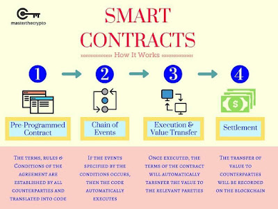New cryptocurrency with smart contract