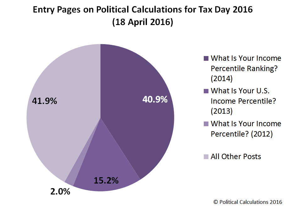 Entry Pages on Political Calculations for Tax Day 2016 (18 April 2016)