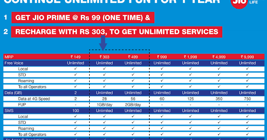 Reliance Jio Prime membership extends to 15 days and launches Summer Surprise offer