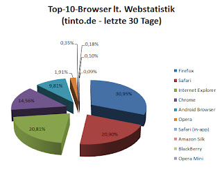 Top-Ten-Browser 2014