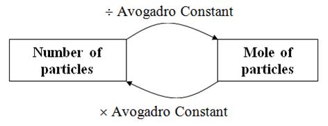 Concept of Mole - SPM Chemistry
