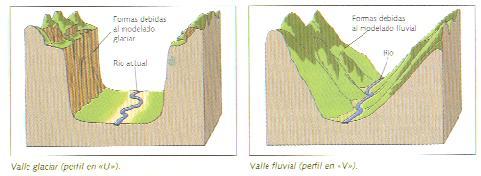 Resultado de imagen para la formación de los valles