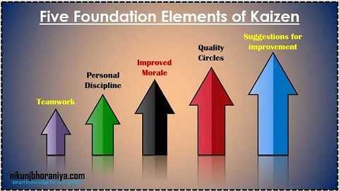 The five foundation elements of Kaizen