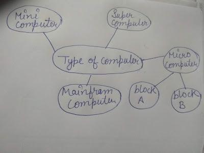एग्जाम में काम आये ये ट्रिक - Tips For Examination