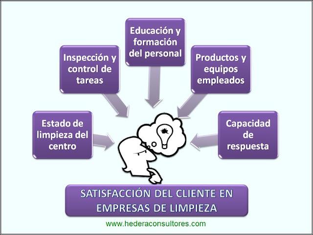 ISO 9001 en empresas de limpieza