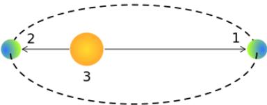 example of perihelion and aphelion