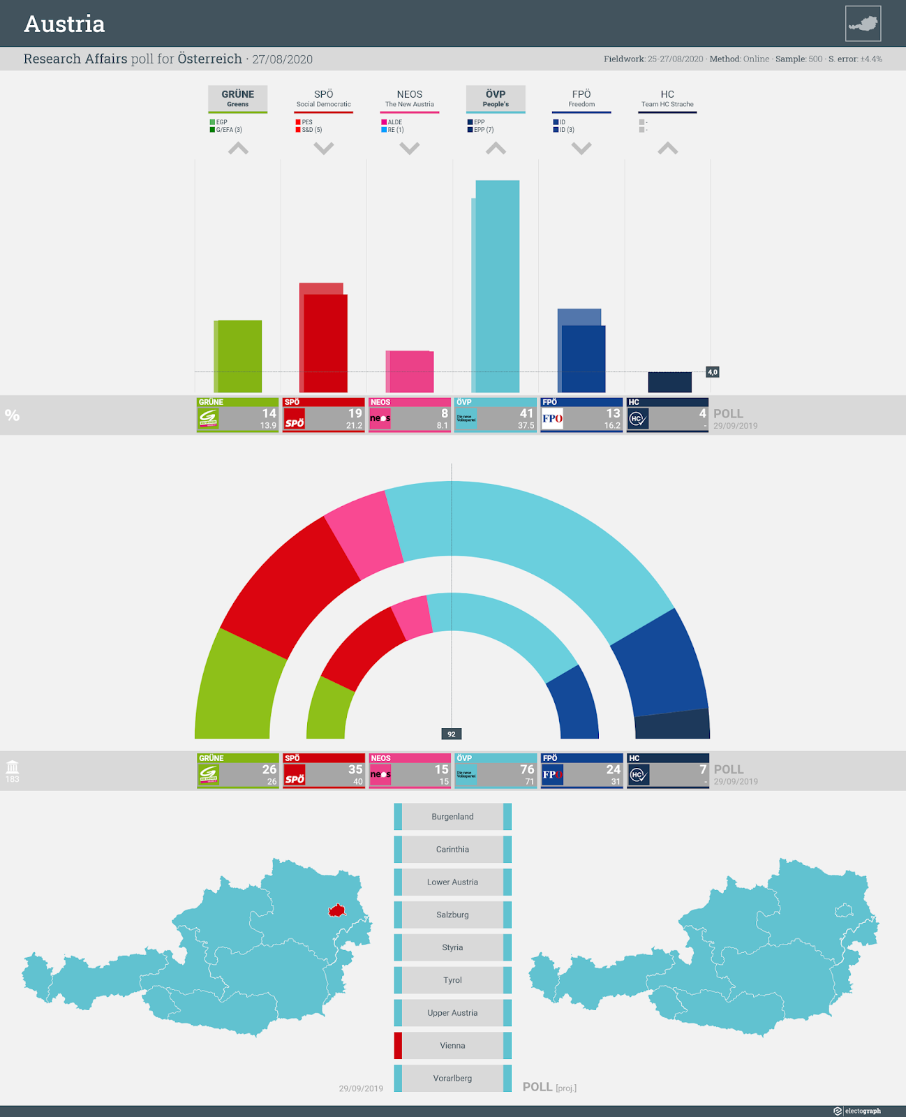 AUSTRIA: Research Affairs poll chart for Österreich, 27 August 2020