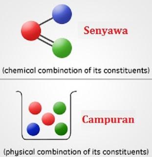 perbedaan senyawa dan campuran dalam bentuk tabel,perbedaan senyawa dan campuran beserta contohnya,perbedaan unsur dan senyawa,contoh senyawa dan campuran,perbedaan campuran homogen dan heterogen,